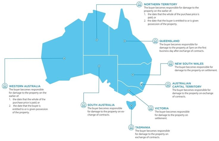 Insurance Responsibility During Settlement Anz Home Insurance