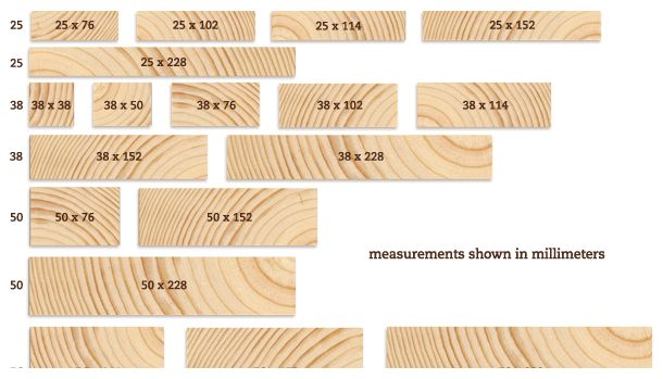 Lumber sizes chart for Decking timber lengths
