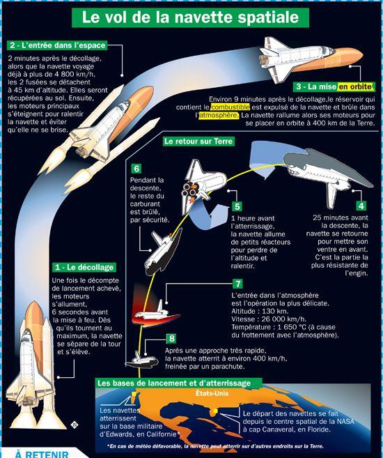 Fiche exposés : Le vol de la navette spatiale