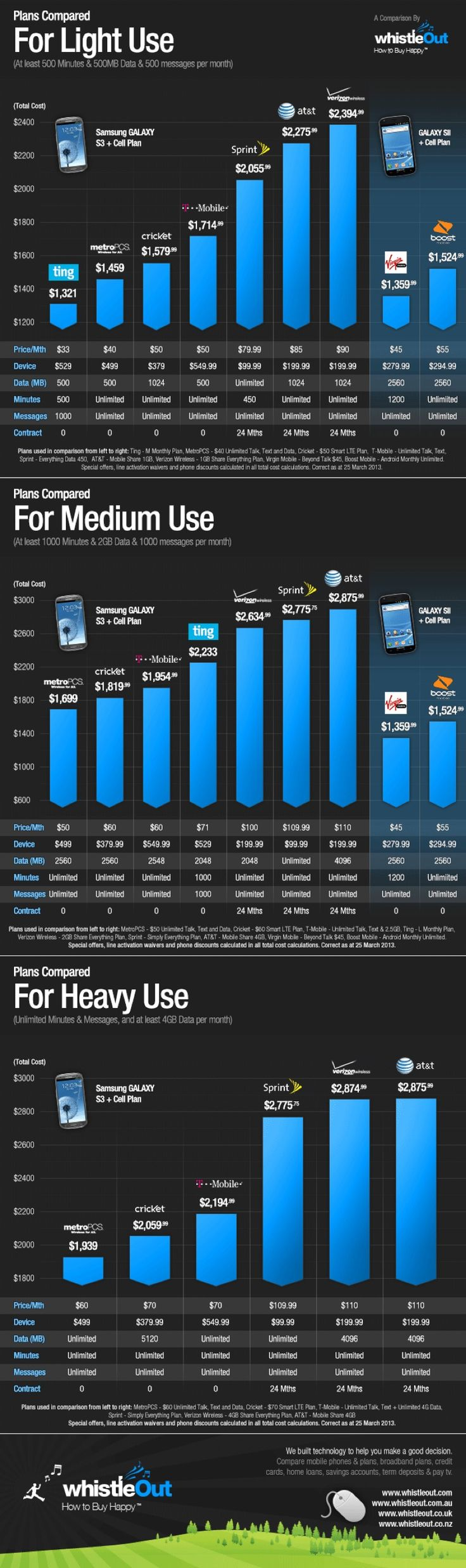 Comparing The Top Smartphone Data Plans [Infographic] – ReadWrite
