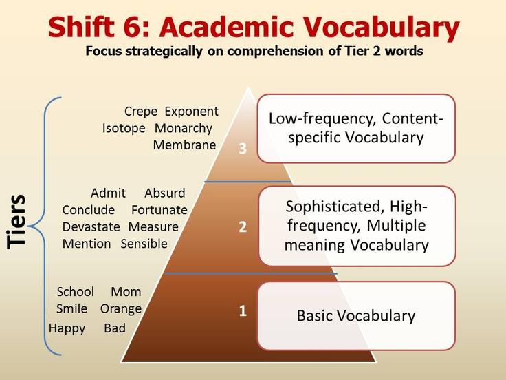 Academic writing style vocabulary workshop