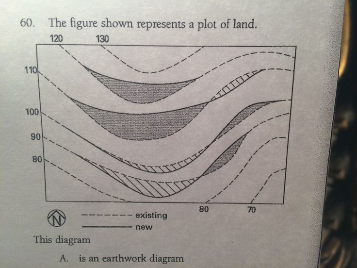 Earth Filling Work : Earthwork diagram aka cut and fill used to show