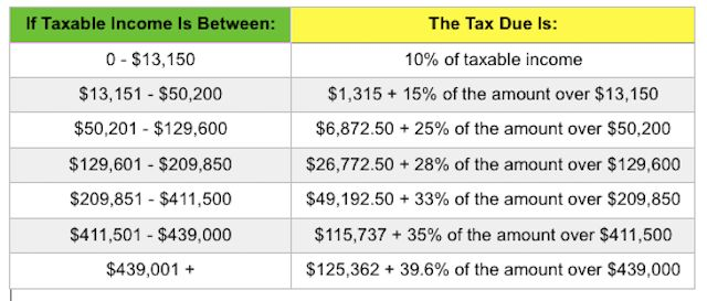 Head of Household tax bracket | Repinned by @legallymineutah