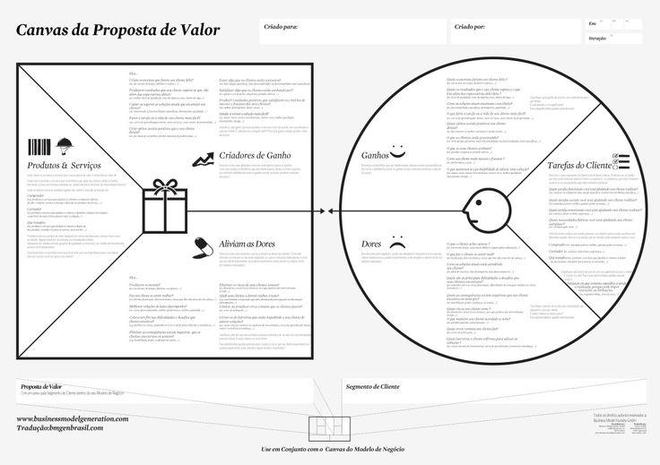 Canvas da Proposta de Valor, o que é e como usar | Colisões (workshop powered by Startadora)