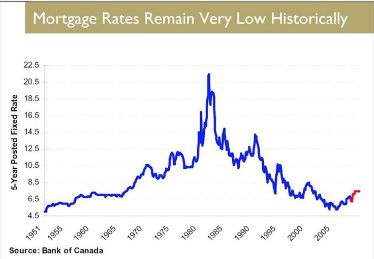 Battle of the bank rates kicks off heated spring housing market (article) ‪ #Shelburne ‬http://www.theglobeandmail.com/report-on-business/bmo-cuts-five-year-mortgage-rate-to-kick-off-spring-season/article23492561/