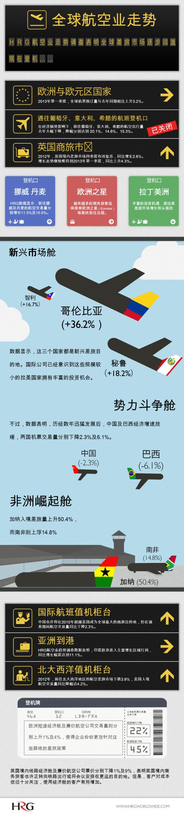HRG - Air Trends (Mandarin Version) Infographic