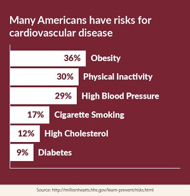 Many Americans have risks for cardiovascular disease, Million Hearts
