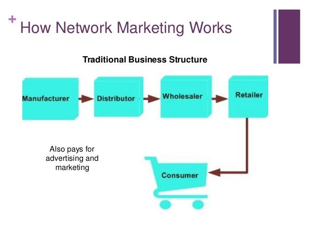 14 best network marketing opportunities images on pinterest network marketing opportunity here is the best network marketing opportunities get connected to the top mlm companies ccuart Choice Image