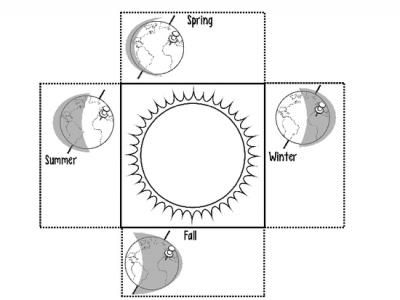 Earth and Space: Earths Rotation and Revolution (Seasons) Foldables |