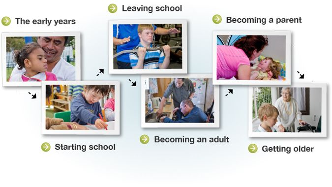 What stage of life are you are interested in? The early years, starting school, leaving school, becoming an adult, becoming a parent, or getting older?