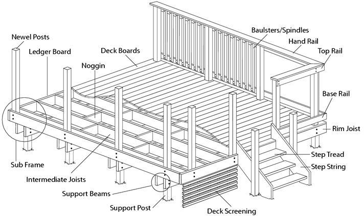 annotated decking diagram | details | deck framing, raised deck, building a  deck