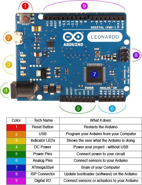 Arduino Leonardo Diagram v2 Arduino 101 #arduino ~~~ For more cool Arduino stuff check out http://appstore/iotmonitor