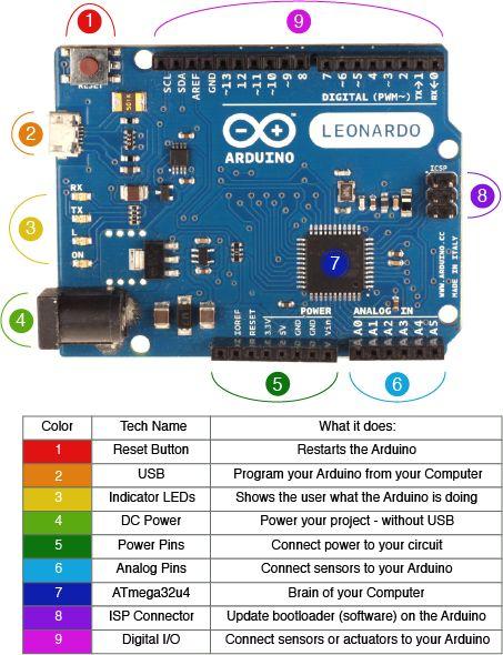 Arduino Leonardo Diagram v2 Arduino 101 #arduino  ~~~ For more cool Arduino stuff check out http://arduinoprojecthacks.com                                                                                                                                                                                 Más