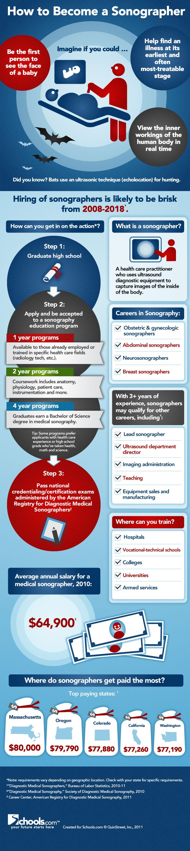 How To Become a Sonographer.  Love/Hate relationship with this graphic mostly because ultrasound is more dynamic in its uses beyond fetal ultrasound which is grossly overlooked.  Despite that, the message is get experience and a preferably a bachelors degree in ultrasound  from an accredited program that will enable you to sit for the ARDMS registry exams. No registry = unlikely to find a job.