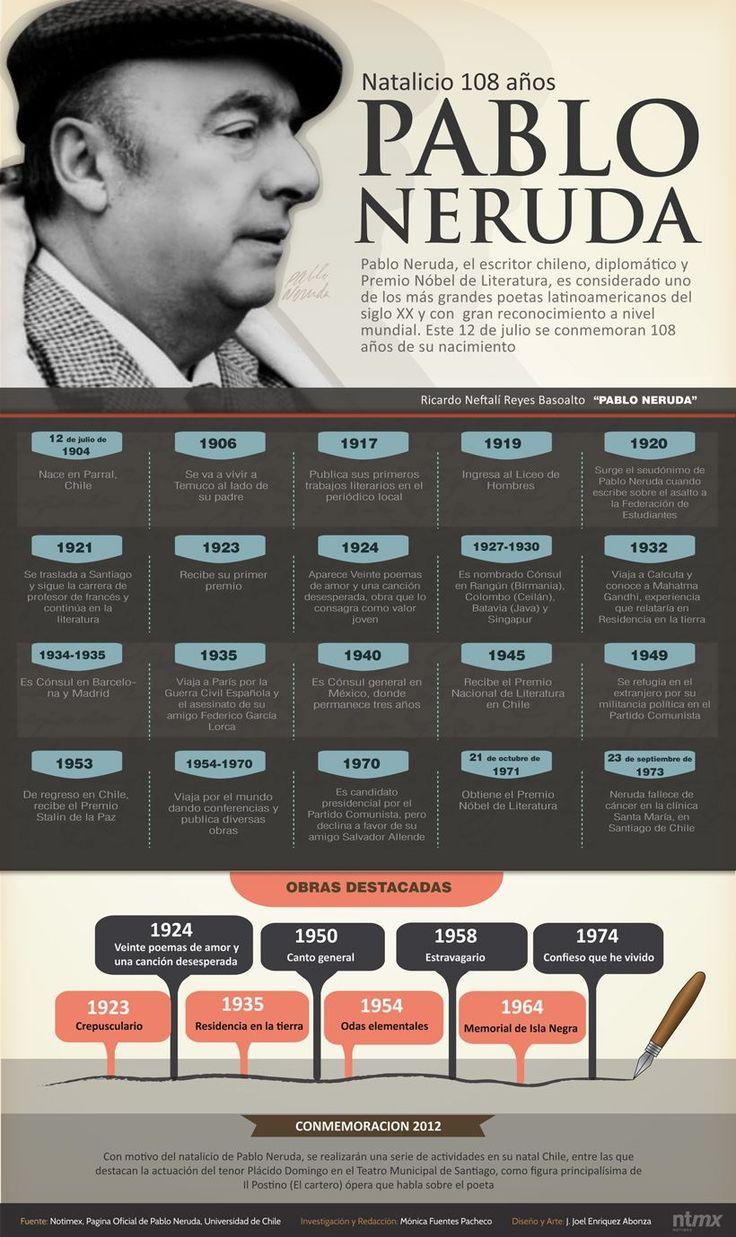 Pablo Neruda (Parral, 12.07.1904 – Santiago, 23.09.1973), poeta chileno, considerado «el más grande poeta del S XX en cualquier idioma» por Gabriel García Márquez. Destacado activista político, senador, miembro del Comité Central del PC, precandidato a la presidencia de su país y embajador en Francia. Premio Nobel de Literatura en 1971 y Doctorado Honoris Causa por la Universidad de Oxford.