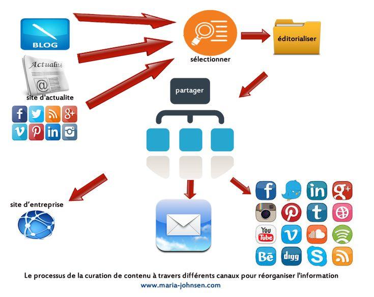 Les disavantages de la curation de contenu http://www.maria-johnsen.com/lesarticles/les-disavantages-de-la-curation-de-contenu-pour-reorganiser-linformation/