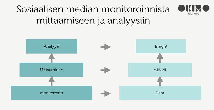 Sosiaalisen median datan hyödyntämisen kolme askelta: monitoroi, mittaa ja analysoi - Okimoclinic