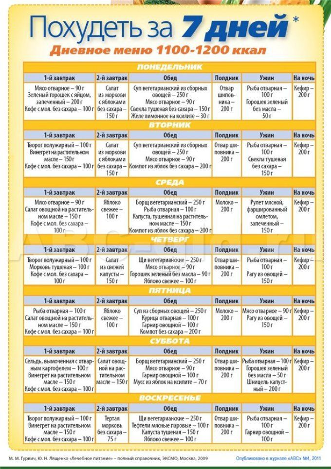 Набор низкокалорийных продуктов для диеты 1200 калорий в день: список