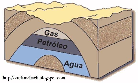 El petroleo y el gas natural: Elpetróleoes un líquido formado por una mezcla dehidrocarburos. En las… #ElGasNatural #GasNatural #avances