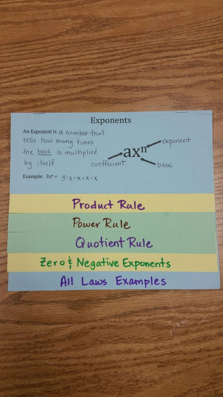 Laws of Exponents Foldable: This is a flip-book that covers the laws of exponents. On the first page, the student defines exponent, labels a schematic with the base, coefficient, and exponent and then works an example using the definition of exponent. The next 5 pages cover the laws of exponents: product rule, power rule, quotient rule, zero & negative exponents, and all laws examples. The student quickly puts the flip-book together by folding on the dotted line and stapling at the top.