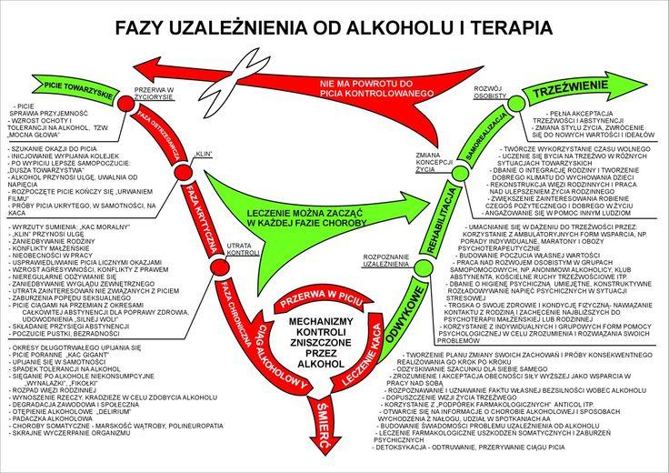 Fazy uzależnienia od alkoholu i terapia