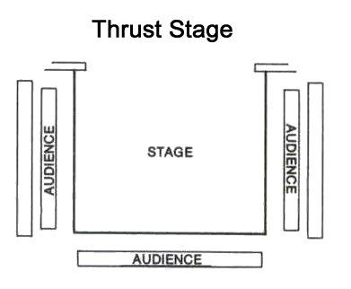 Thrust : The audience is on three sides of the stage as if the stage has been 'thrust' forward. This can be very apparent, like a catwalk, or more like an extended apron stage.