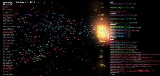 La visualización del tráfico de un servidor es el mejor juego de Pong
