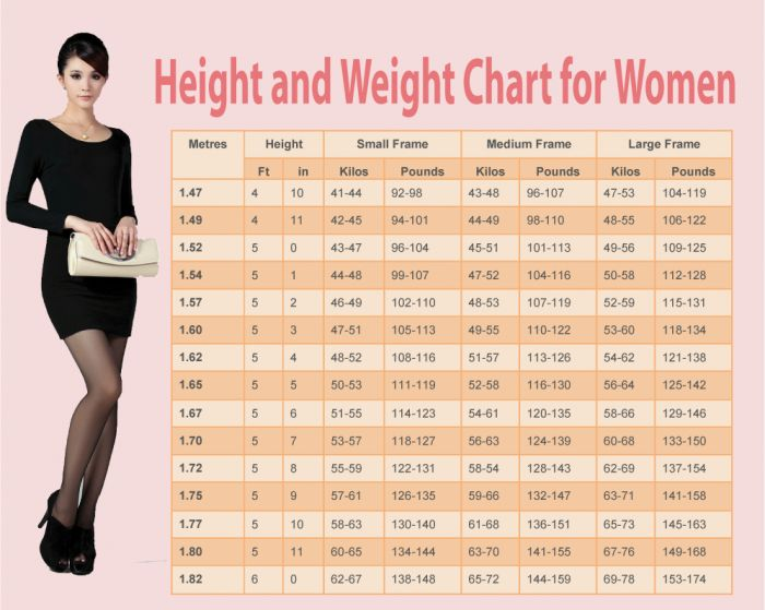 height to weight chart female