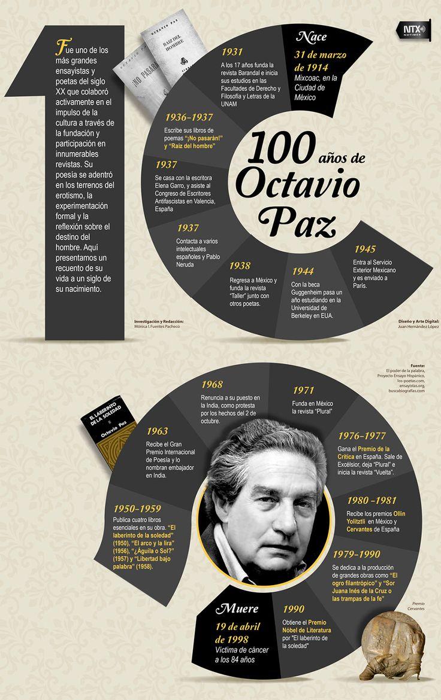 Infografía 100 años de OctavioPaz