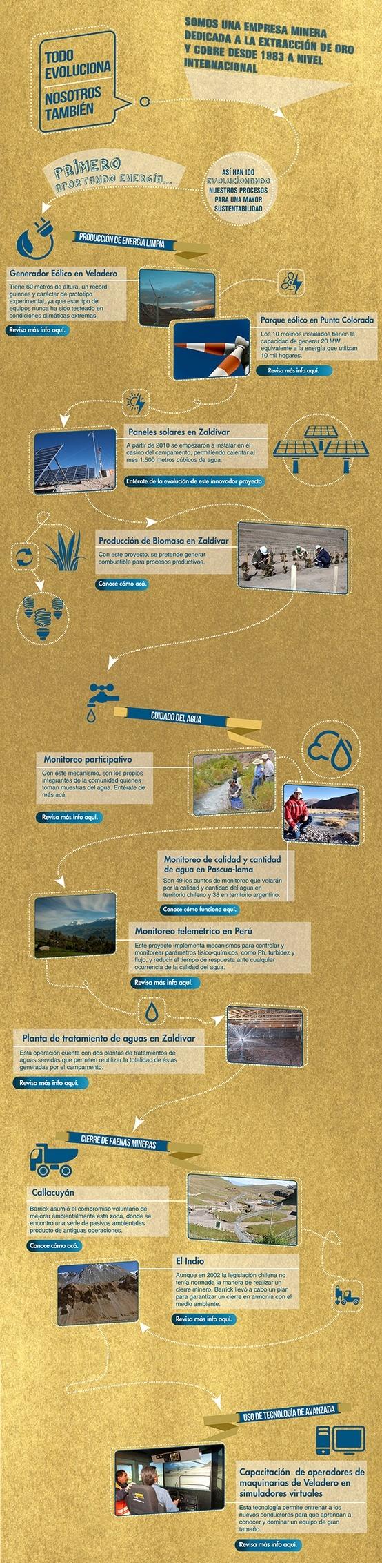 Conoce algunos ejemplos de nuestra evolución -  Infografía completa en el sitio de Barrick Sudamérica http://barricksudamerica.com