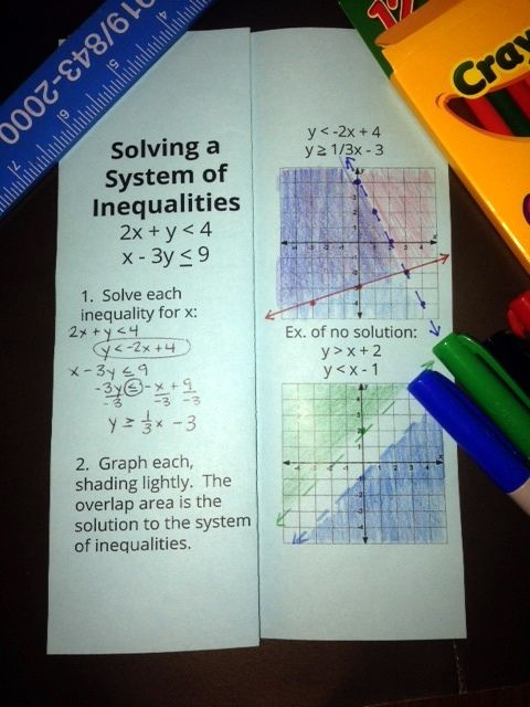 Foldable Graphing Inequalities And Solving Systems Of Inequalities