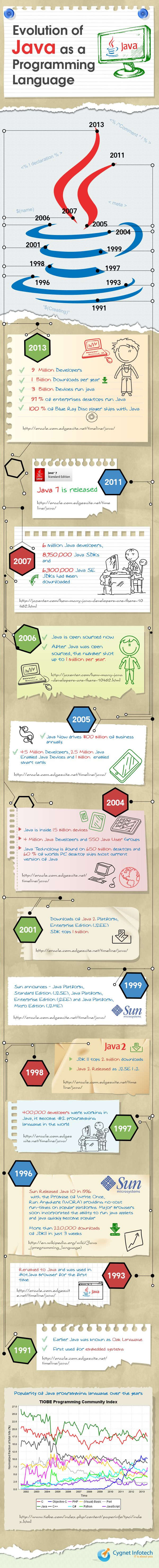 A Brief History on Java Programming Language