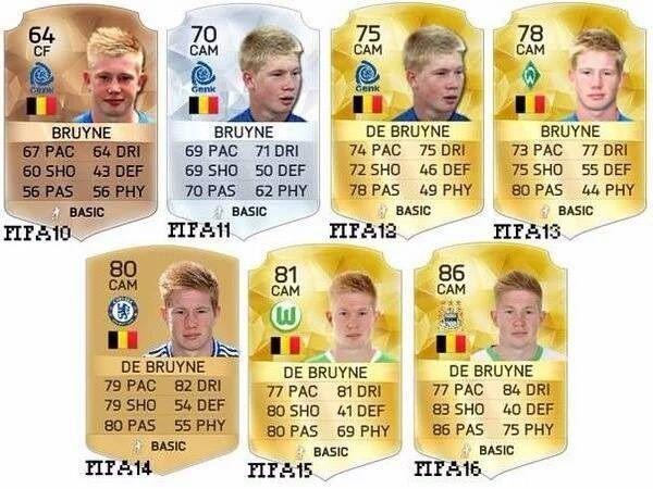 Od umiejętności 64 do 86 w sześć lat • Tak wyglądała ewolucja Kevina De Bruyne w słynnej grze FIFA • Wejdź i zobacz ewolucję Belga >> #debruyne #fifa #football #soccer #sports #pilkanozna