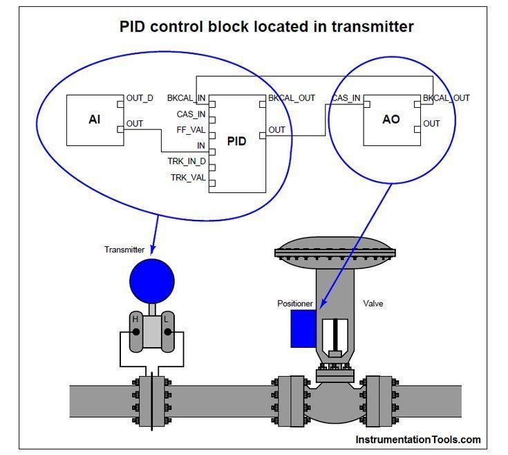 Rosemount Pressure Transmitter Wiring Control Engineering Process Control Chemical Engineering