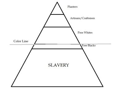 """Racial Hierarchy.  Note the """"Color Line,"""" a reference to WEB DuBois' concept.  Follow the link for an interesting blog post about whiteness and how the definition changes."""