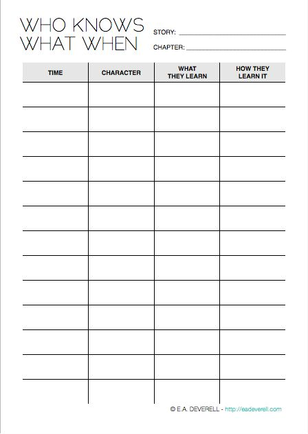 Writing Worksheet – Who Knows What When (PDF) I've covered plot holes before, but this worksheet is to help you specifically with the type of chronological lacuna that I fall into most often: mistakes arising from remembering which characters know what when. These errors are difficult to spot and can have some profound effects on the plot, so…