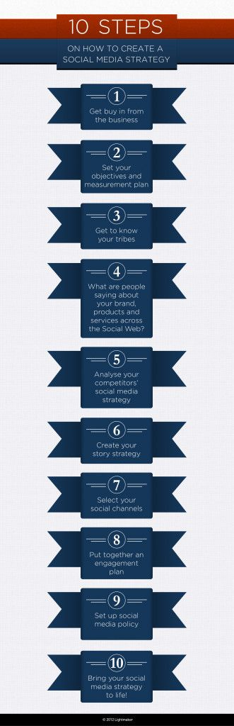 HOW TO: Create a social media strategy