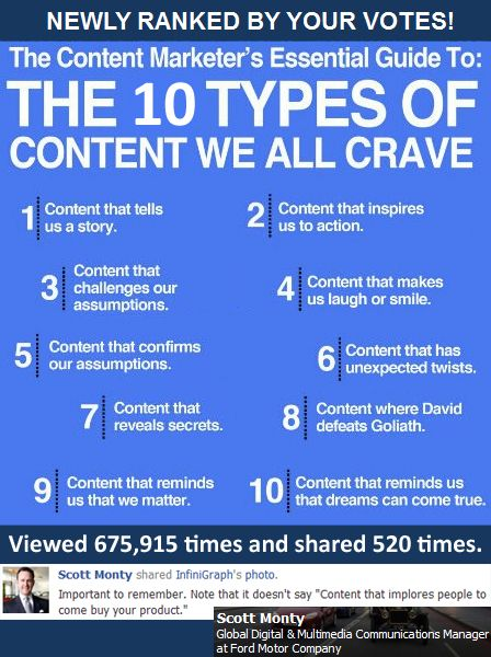10 Types Of Content We All Crave: Content Marketer's Essential Guide