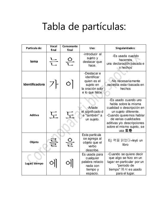 Tabla de partículas: Particula de: Vocal final Consonante final Uso: Singularidades: tema 는 은 -introducir al sujeto y dest...