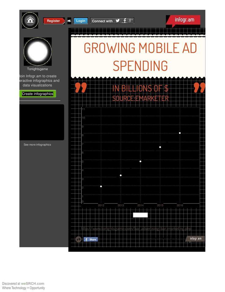 Mobile ad spending forecast: 2012-2016