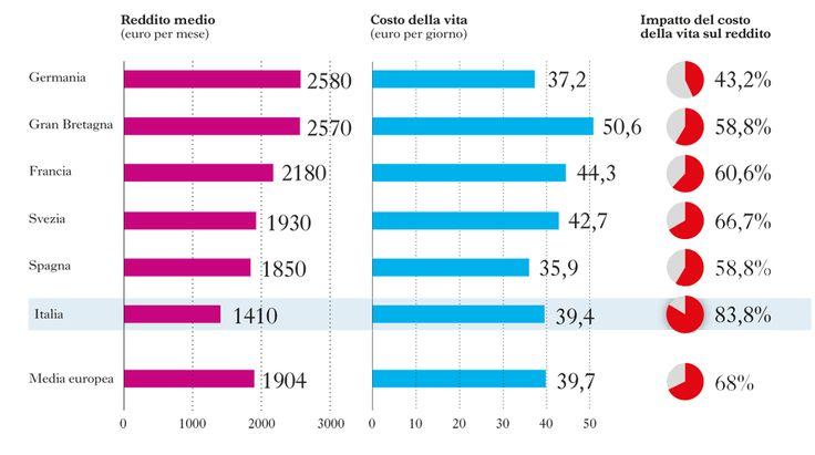 REDDITI E COSTO DELLA VITA A CONFRONTO IN ALCUNI PAESI EUROPEI - 2012