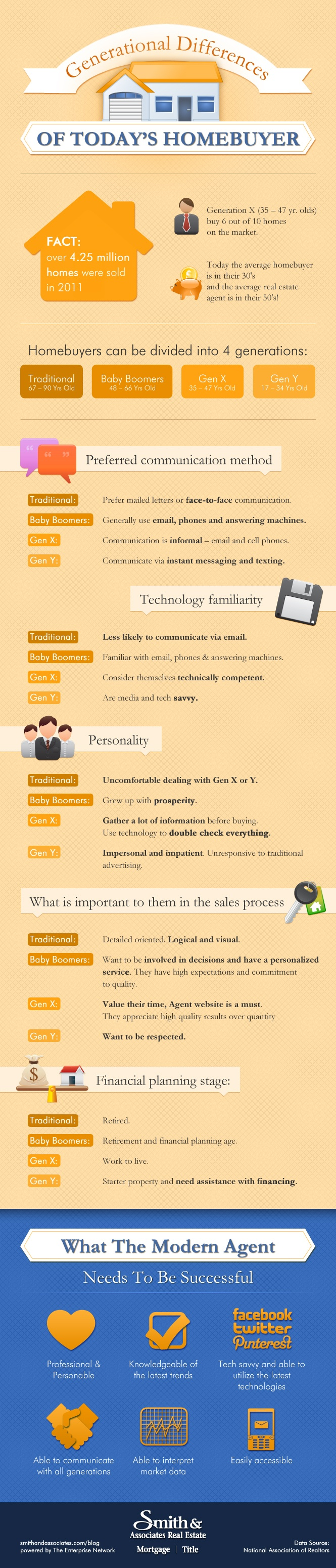 Generational Differences of Today's Homebuyer[INFOGRAPHIC]