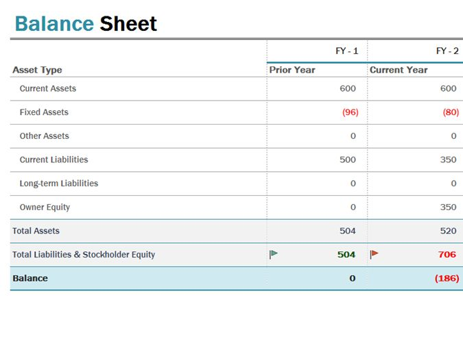 The 25+ best Balance sheet template ideas on Pinterest Balance - balance sheet template word