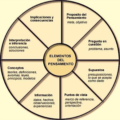 Elementos del pensamiento