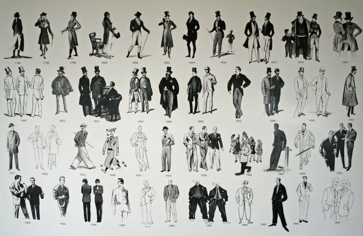 fashion history timeline - Google Search