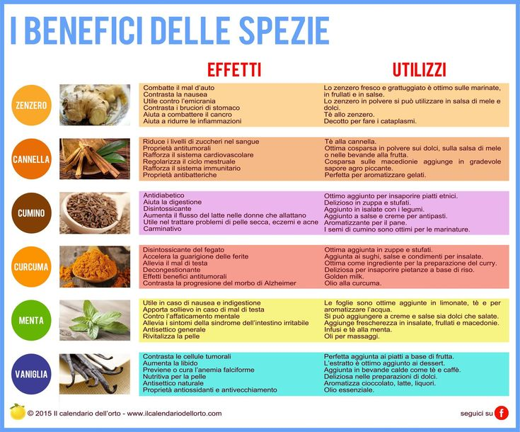 I benefici delle spezie