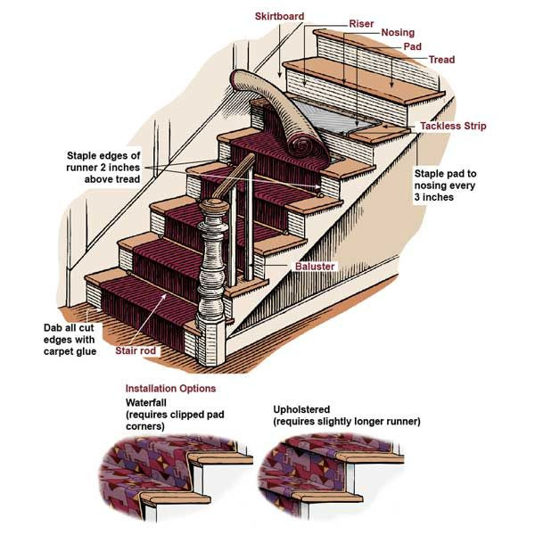 14 Best Stairwell Runner Installation Images On Pinterest