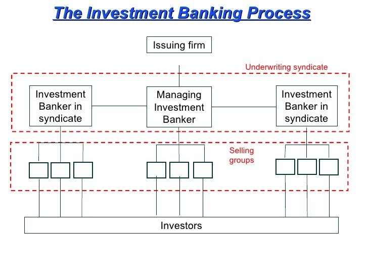 Investment Banking Process