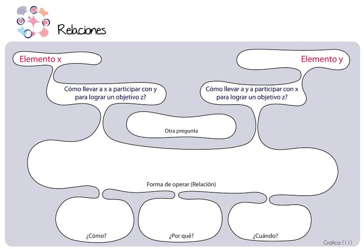 Relaciones del modelo de negocio Business life