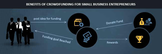 How crowdfunding works for small business entrepreneurs